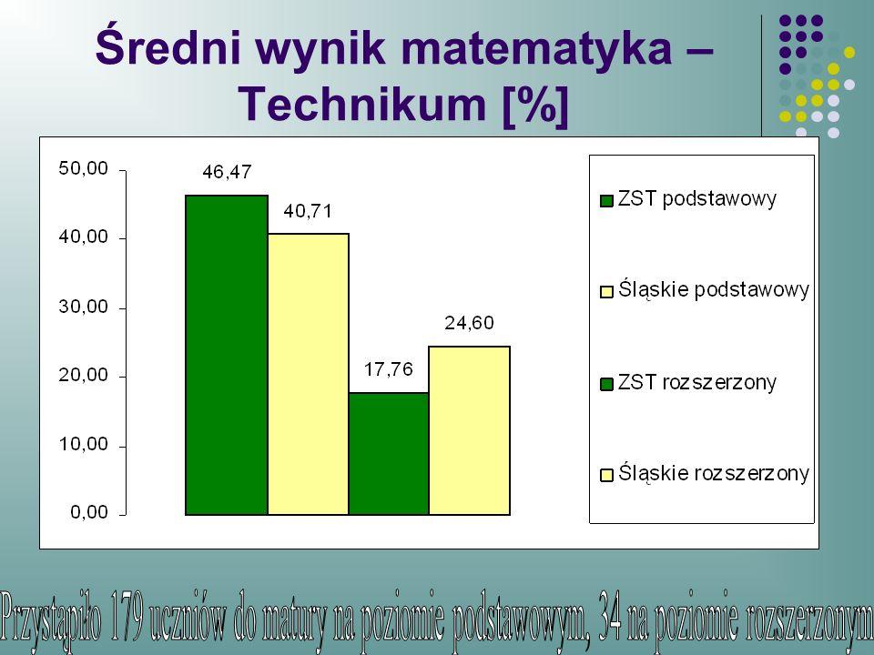 Średni wynik matematyka –Technikum [%]